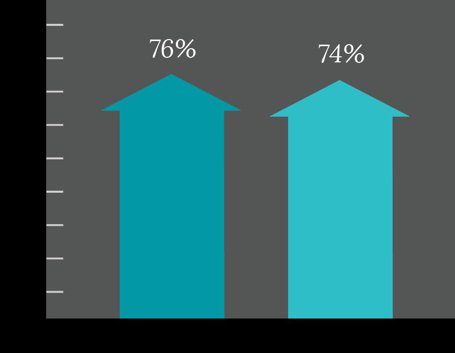 Idlwilde Inn Marketing Improvements Chart