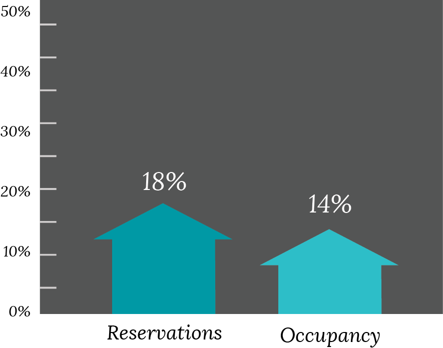 Mast Farm Graph - Reservations Up 18% Occupancy Up 14%