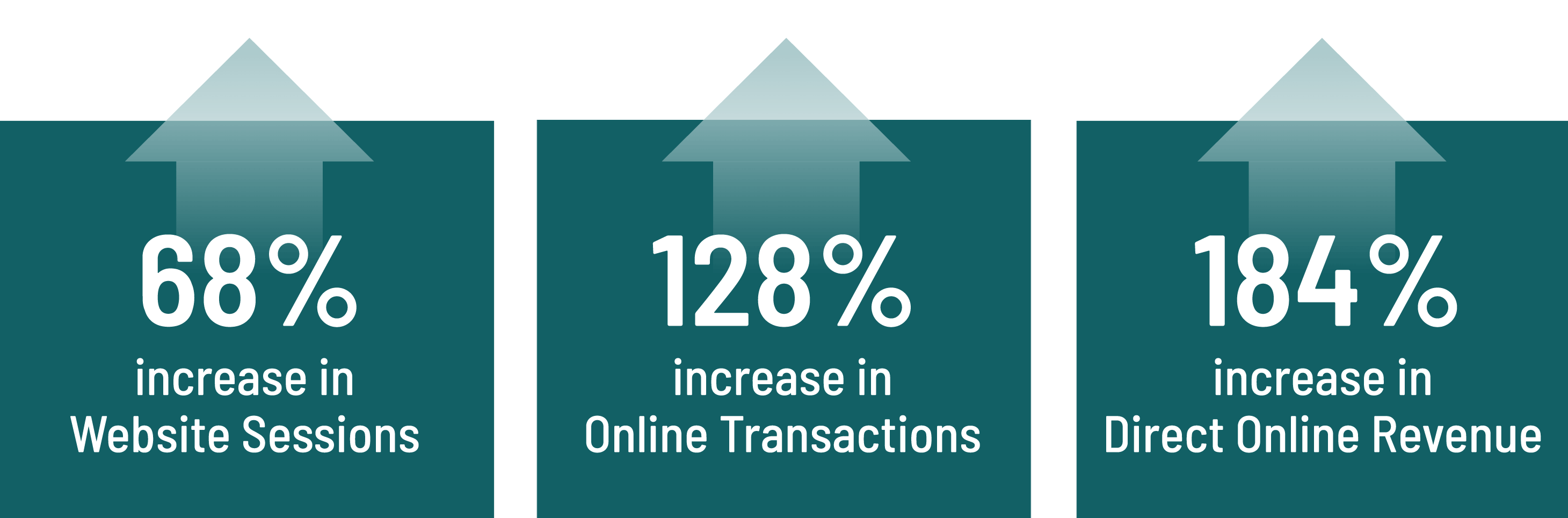 Online transaction increase chart